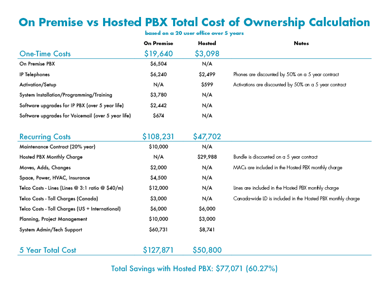 On Premise vs Hosted PBX cos comparison