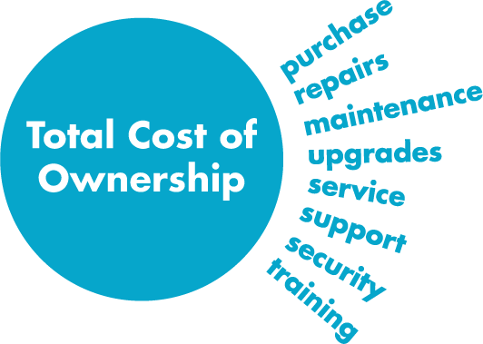 Total Cost of Ownership chart
