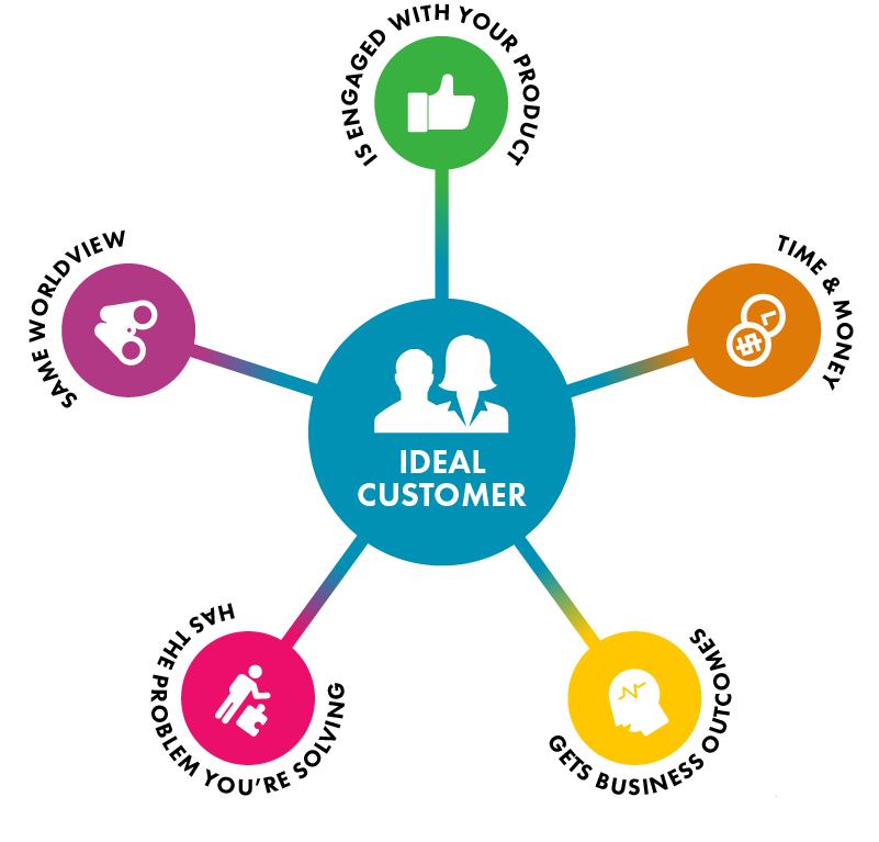 Ideal customer graphic - customer success at Versature from a Sales perspective