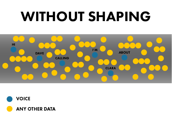 Traffic Shaping 101: how your voice data gets mangled without shaping